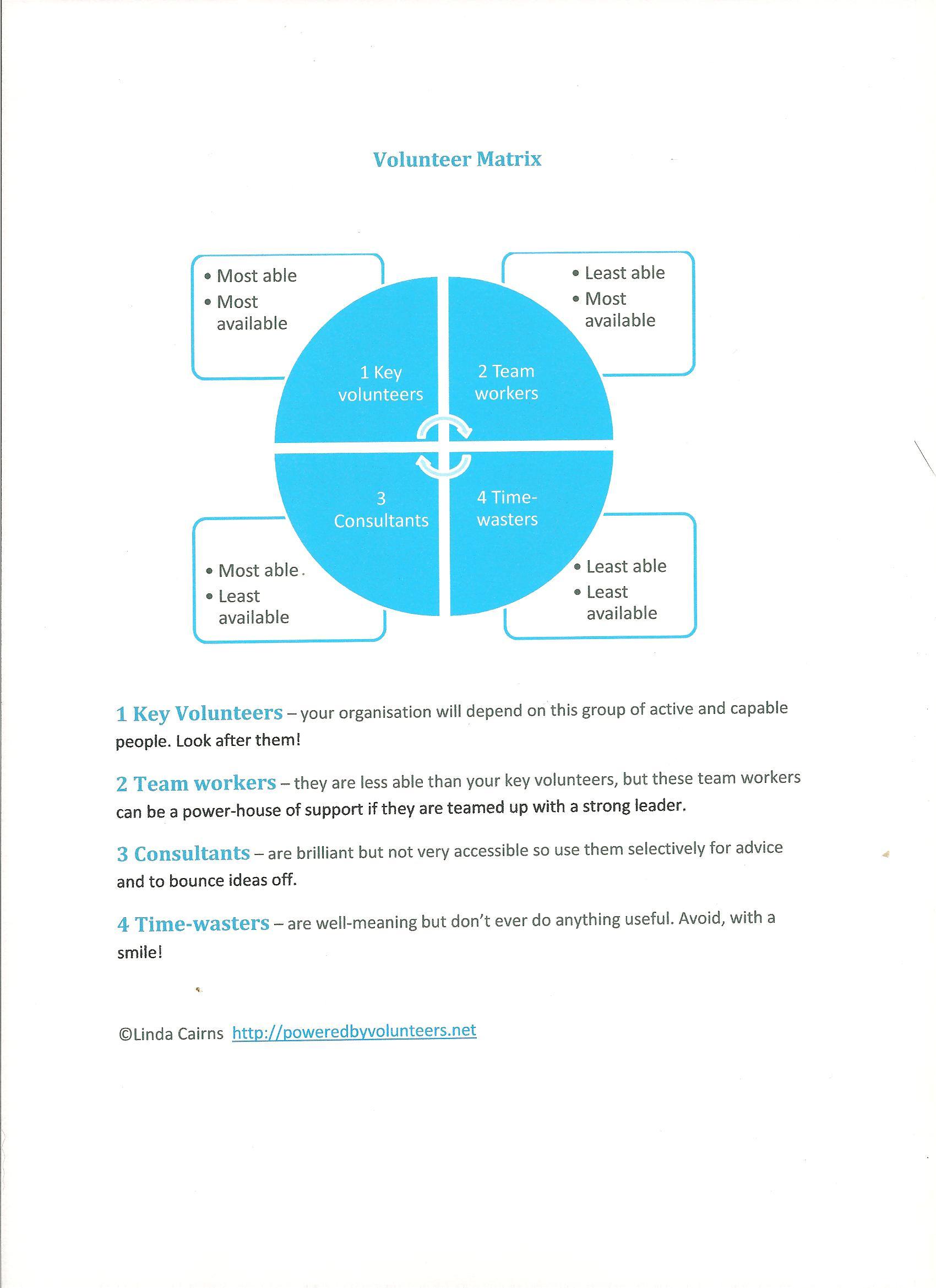 Diagram showing different types of volunteers