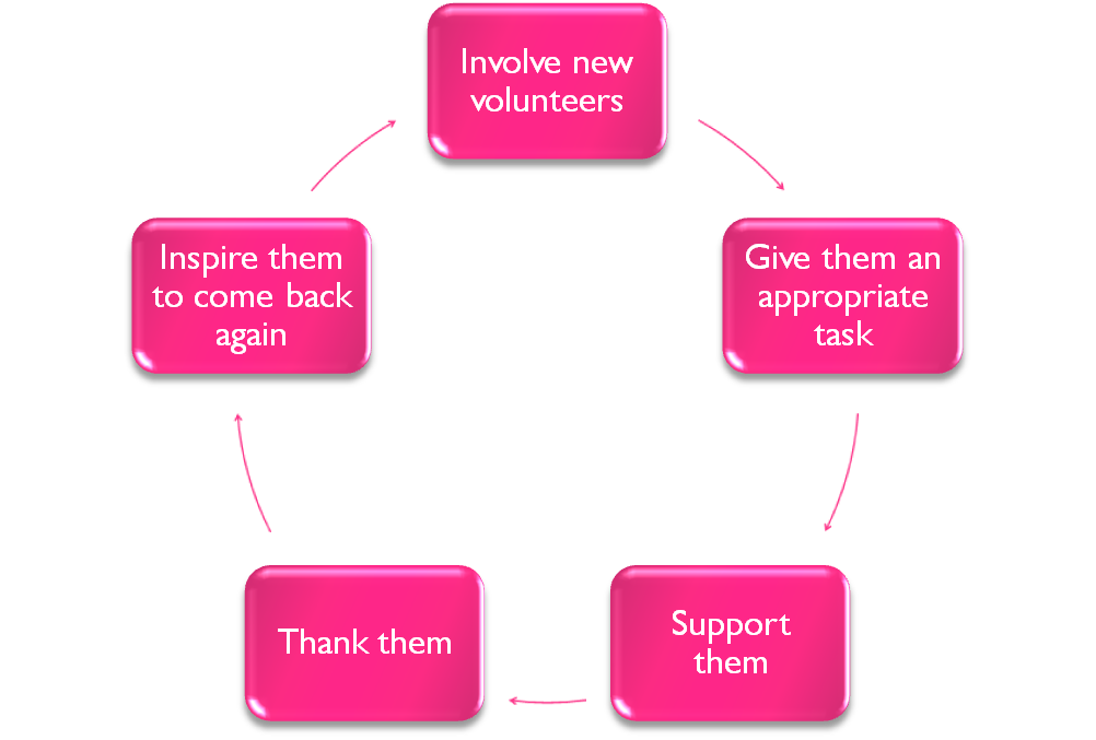 Positive cycle