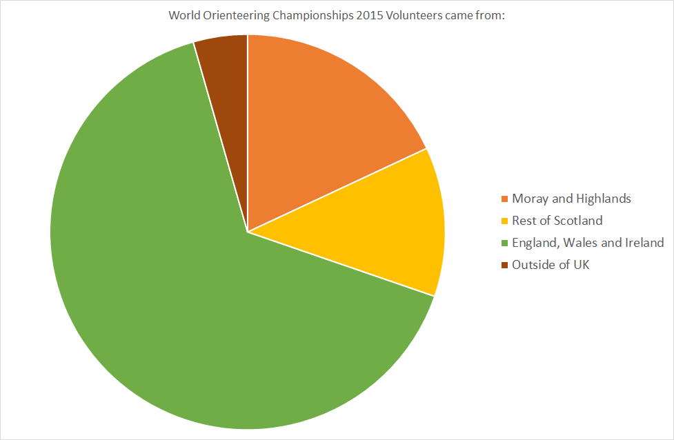 WOC2015 Volunteers came from v2