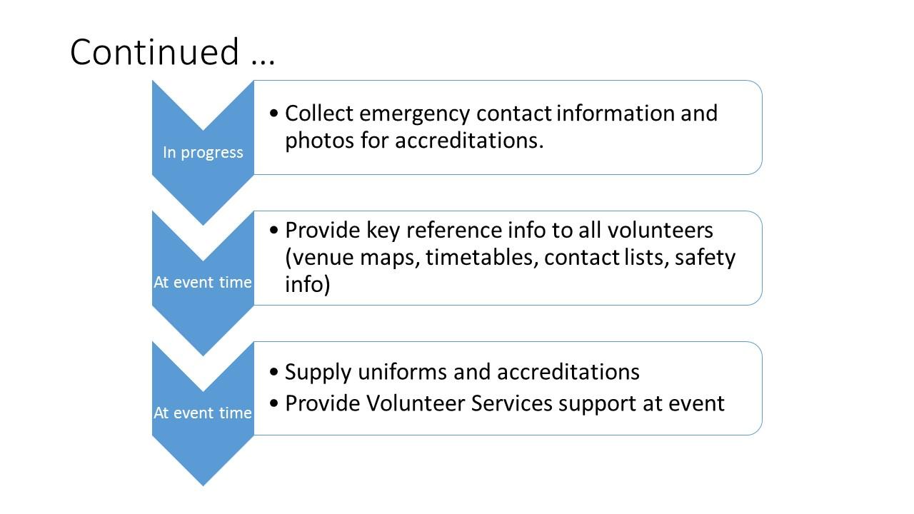 Functional team leaders responsibilities for volunteers2