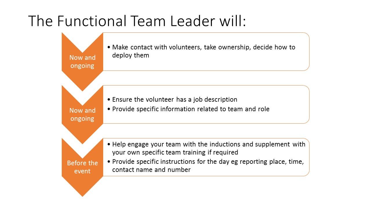 Functional team leaders responsibilities for volunteers3