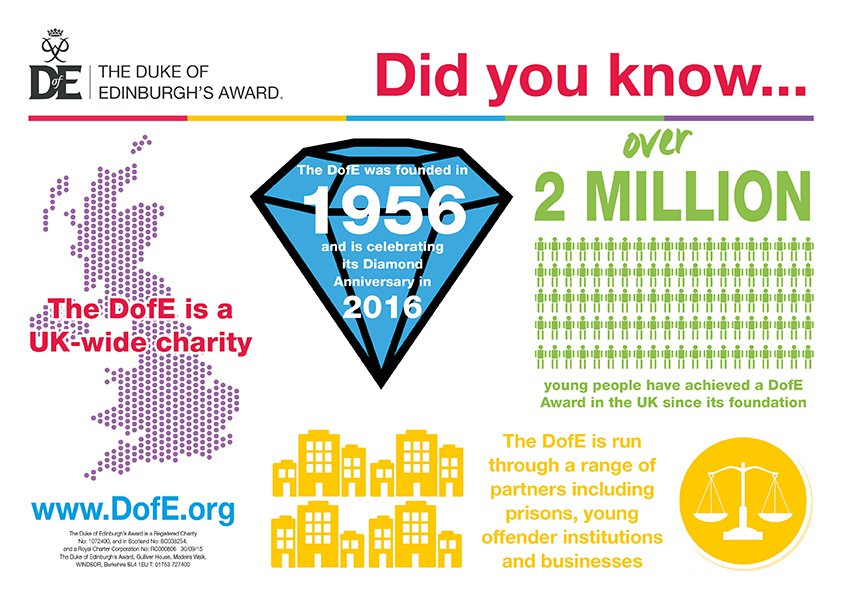 Graphic showing 2 million young people have achieved their DofE
